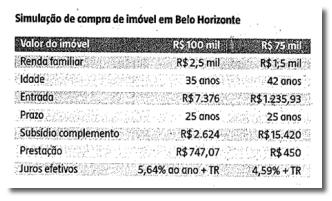 simulacao_financiamento-caixa_minha-casa-minha-vida_BH
