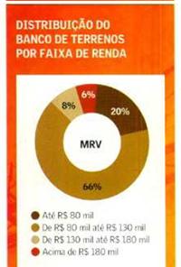 Banco de terrenos MRV / mai09 / Fonte: Valor Economico